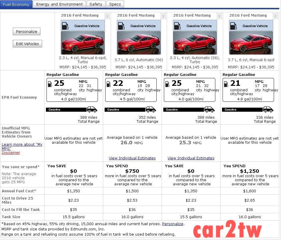 福特野馬跑車,自排車款與手排車款油耗比較