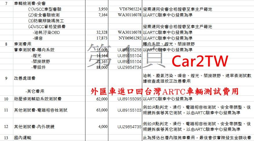 為什麼外匯車團購可以省錢?為什麼Car2TW外匯車團購可以保證台灣最低價錢?